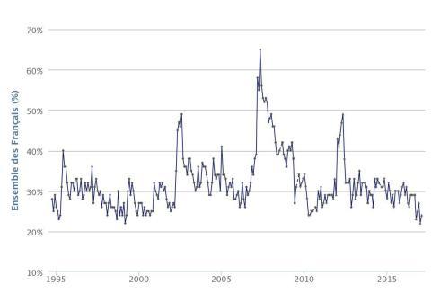 Graph côte d'avenir F Bayrou